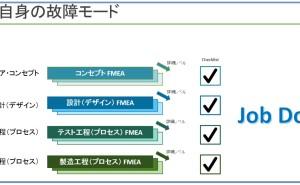 FMEA自身の故障モード(その1)