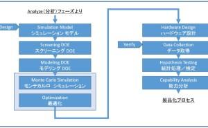 DFSSの典型的な型(設計フェーズと確認フェーズのみ抜粋)
