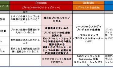 SIPOC (その1)SIPOC チャート