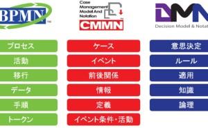 BPMN、CMMN、DMNとは