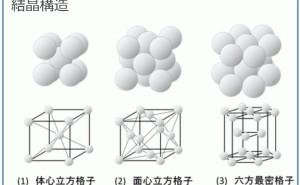 金属材料基礎講座(その1) 構造