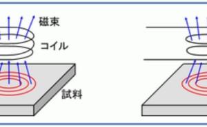 金属材料基礎講座(その3) 検査