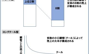 生産財マーケティングにおける重点顧客戦略(その1)