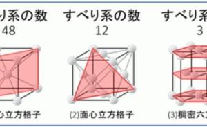 金属材料基礎講座(その4) すべり系と最密充填構造