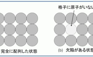 金属材料基礎講座(その5) 格子欠陥と転位