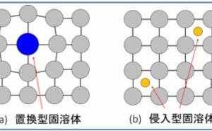 金属材料基礎講座(その8) 合金構造