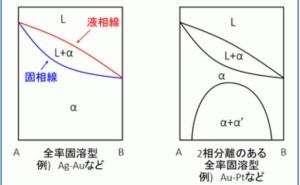 金属材料基礎講座(その17) 合金状態図-1 全率固溶型