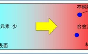 金属材料基礎講座(その20) マクロ偏析