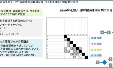 DSM 設計構造マトリックス(その2) プロセス構造DSM