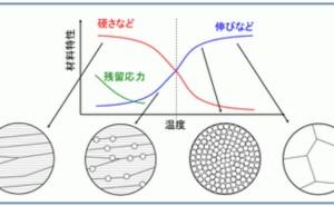 金属材料基礎講座(その25) 回復と再結晶
