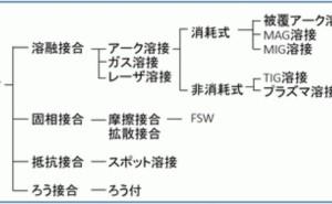 金属材料基礎講座(その28) 接合の分類