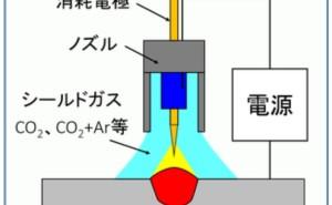 金属材料基礎講座(その29) MAG溶接、MIG溶接、TIG溶接