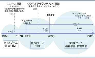 機械学習(その1) 歴史と現状