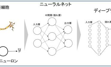 機械学習(その4) ディープラーニング