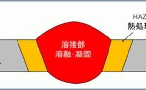 金属材料基礎講座(その32) 溶接断面組織とは