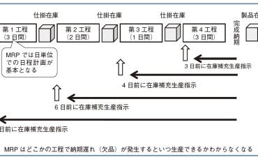 生産管理システムはどうあるべきか(その2)何が利用を難しくしているのか