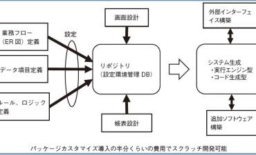 生産管理システムはどうあるべきか(その6)パッケージ利用とスクラッチ開発