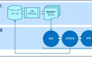 データ分析講座(その89) データ分析・活用の2層構造の理解