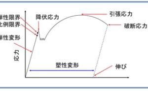 金属材料基礎講座(その34)応力-ひずみ線図