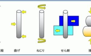 金属材料基礎講座(その36) 応力の種類