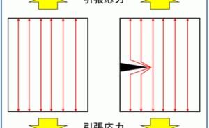 金属材料基礎講座(その37) 応力集中