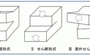 金属材料基礎講座(その38)き裂の負荷モード