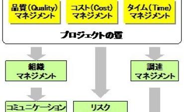 プロジェクトマネジメントのエッセンス(その1)プロジェクトマネジメントとは