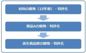 知財戦略とは何か
