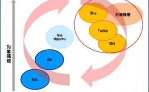 テキストマイニング技術のビジネスへの応用とその効果(その3)