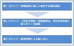 技術経営で築く真田丸(その2) 技術経営の改善
