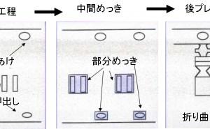 表面処理、プレコートとポストコートの考察