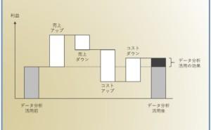 データ分析講座(その146)マイナスの売上変動とプラスのコスト変動