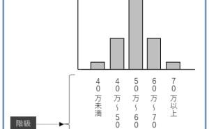 データ分析講座(その148)誰でも使えるQC7つ道具(ヒストグラムと管理図)