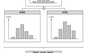 データ分析講座(その149)誰でも使えるQC7つ道具(散布図)