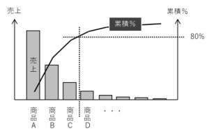 データ分析講座(その150)誰でも使えるQC7つ道具(パレート図と特性要因図)