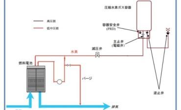 水素エネルギー社会(その11)水素の安全性 2