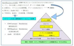 クリーン化について(その7)クリーン化の4つの目的 第1回