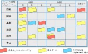リーン製品開発の全体像 – ビジュアルプロジェクトボード
