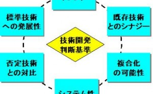 技術開発戦略の6つの判断基準