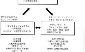 ERP(データベースの一元化)とSCM(オペレーションの同期化)