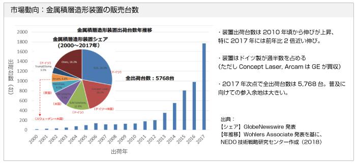 市場動向:金属積層造形装置の販売台数 【出典】平成30年度 NEDO 『TSC Foresight』セミナー(第3回)」発表資料 より