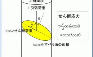 金属材料基礎講座(その39)シュミット因子