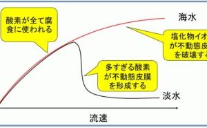 金属材料基礎講座(その62)腐食速度と流速