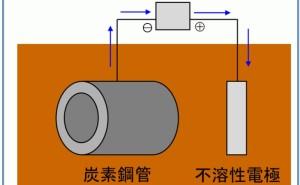 外部電源法とは:金属材料基礎講座(その82)