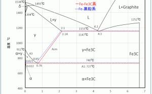 鉄-炭素系状態図:金属材料基礎講座(その94)