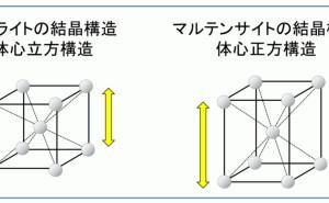 マルテンサイトの結晶構造・TTT曲線:金属材料基礎講座(その96)