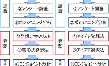 商品企画七つ道具の手法の経緯、変遷(その2)