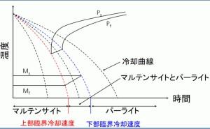 CCT曲線とは:金属材料基礎講座(その97)
