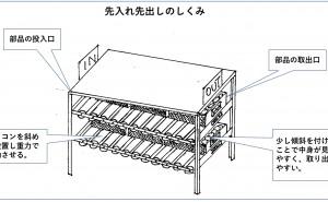 整頓の標準化:ジャスト・イン・タイム生産(その23)