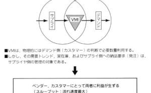 富山の配置薬商売が、VMI(ベンダー管理在庫)方式か